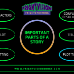 Creative Story Writing For Grades 3-6 – Brainstorming Ideas