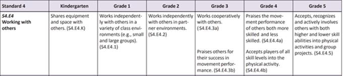 SHAPE standards assessment
